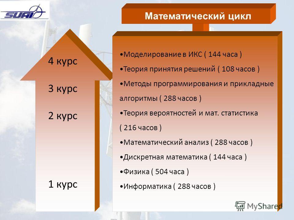 7 4 курс 3 курс 2 курс 1 курс Математический цикл Моделирование в ИКС ( 144 часа ) Теория принятия решений ( 108 часов ) Методы программирования и прикладные алгоритмы ( 288 часов ) Теория вероятностей и мат. статистика ( 216 часов ) Математический а