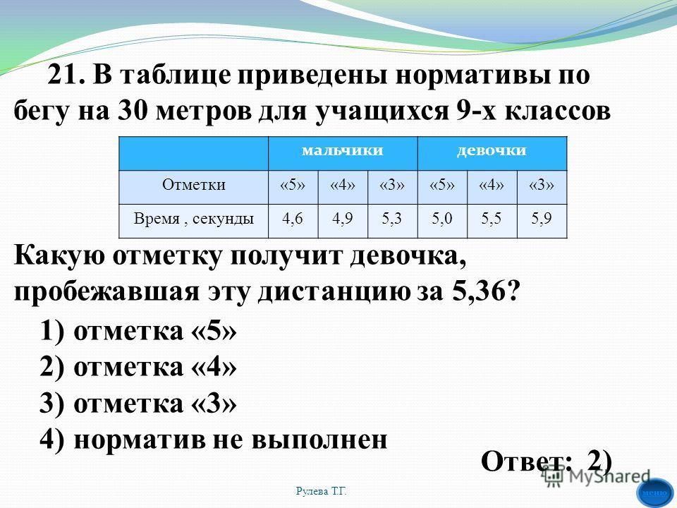 21. В таблице приведены нормативы по бегу на 30 метров для учащихся 9-х классов Какую отметку получит девочка, пробежавшая эту дистанцию за 5,36? мальчики девочки Отметки«5»«4»«3»«5»«4»«3» Время, секунды 4,64,95,35,05,55,9 Рулева Т.Г. 1)отметка «5» 2