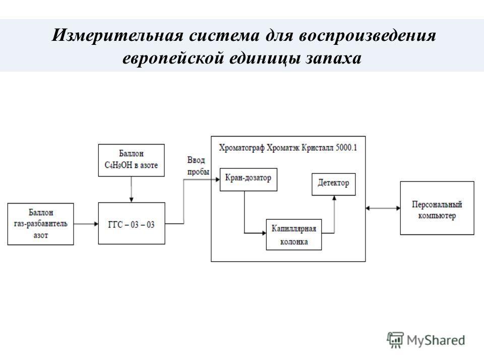 Измерительная система для воспроизведения европейской единицы запаха