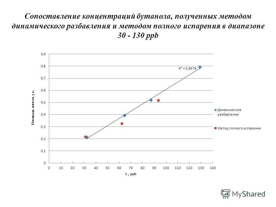 Сопоставление концентраций бутанола, полученных методом динамического разбавления и методом полного испарения в диапазоне 30 - 130 ppb