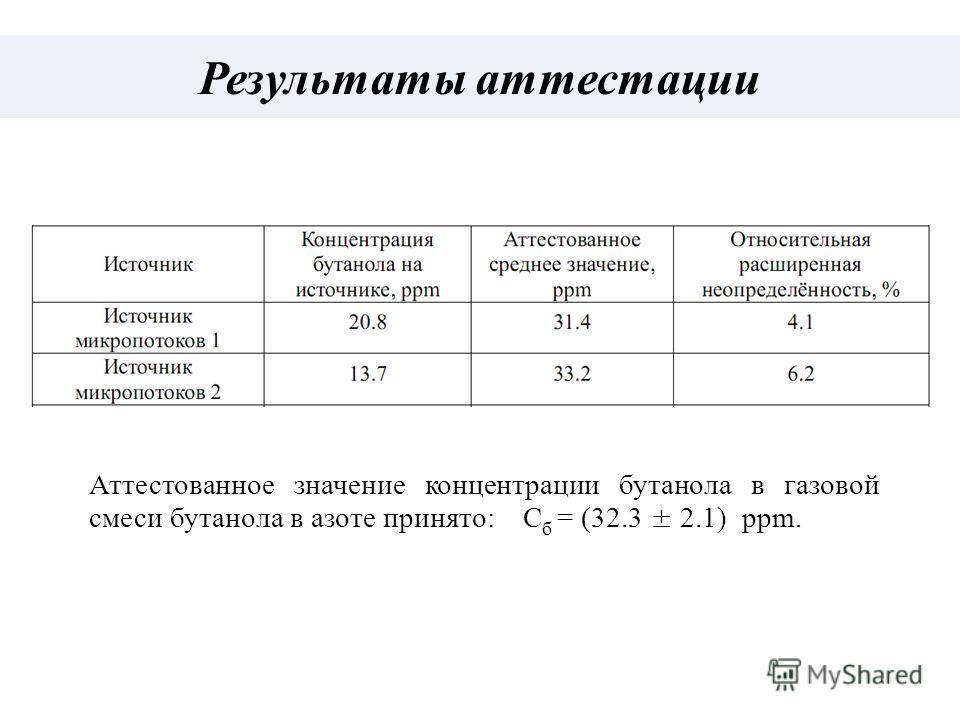 Результаты аттестации Аттестованное значение концентрации бутанола в газовой смеси бутанола в азоте принято: С б = (32.3 ± 2.1) ppm.