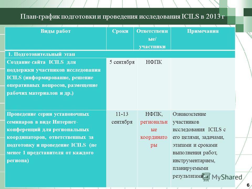 План-график подготовки и проведения исследования ICILS в 2013 г 6 Виды работ Сроки Ответственн ые/ участники Примечания 1. Подготовительный этап Создание сайта ICILS для поддержки участников исследования ICILS (информирование, решение оперативных воп