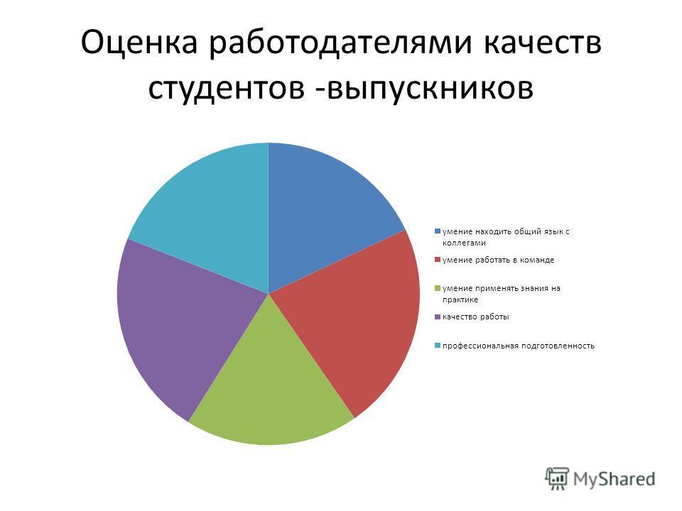 Оценка работодателями качеств студентов -выпускников