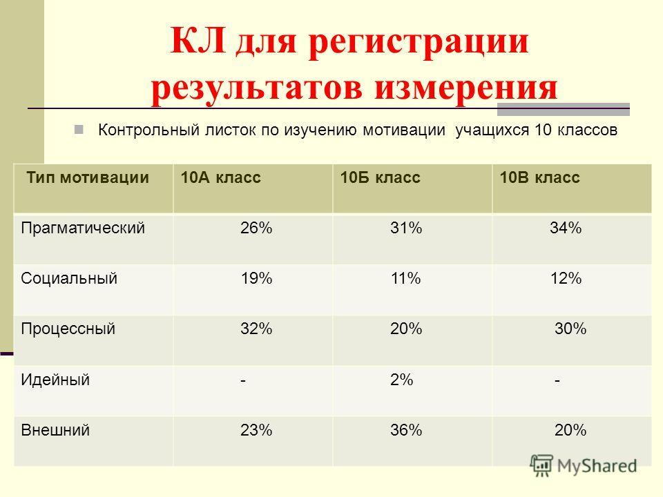 КЛ для регистрации результатов измерения Контрольный листок по изучению мотивации учащихся 10 классов 21 Тип мотивации 10А класс 10Б класс 10В класс Прагматический 26% 31% 34% Социальный 19% 11% 12% Процессный 32% 20% 30% Идейный - 2% - Внешний 23% 3