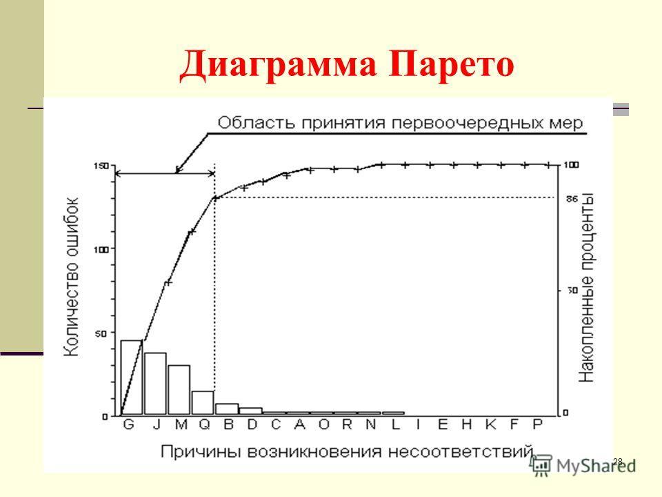 28 Диаграмма Парето