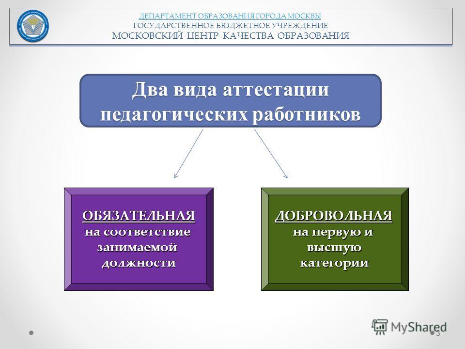ДЕПАРТАМЕНТ ОБРАЗОВАНИЯ ГОРОДА МОСКВЫ ГОСУДАРСТВЕННОЕ БЮДЖЕТНОЕ УЧРЕЖДЕНИЕ МОСКОВСКИЙ ЦЕНТР КАЧЕСТВА ОБРАЗОВАНИЯ Два вида аттестации педагогических работников ОБЯЗАТЕЛЬНАЯ на соответствие занимаемой должности ДОБРОВОЛЬНАЯ на первую и высшую категории