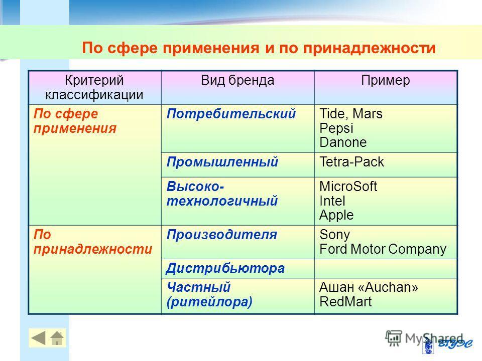По сфере применения и по принадлежности Критерий классификации Вид бренда Пример По сфере применения ПотребительскийTide, Mars Pepsi Danone ПромышленныйTetra-Pack Высоко- технологичный MicroSoft Intel Apple По принадлежности ПроизводителяSony Ford Mo