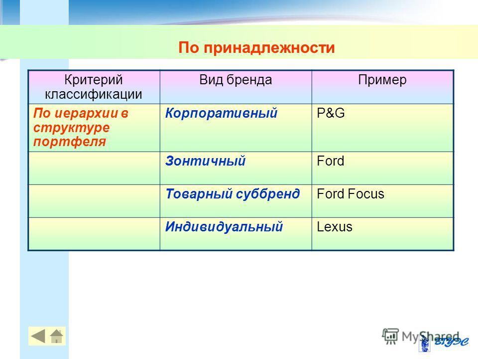 По принадлежности Критерий классификации Вид бренда Пример По иерархии в структуре портфеля КорпоративныйP&G ЗонтичныйFord Товарный суббрендFord Focus ИндивидуальныйLexus