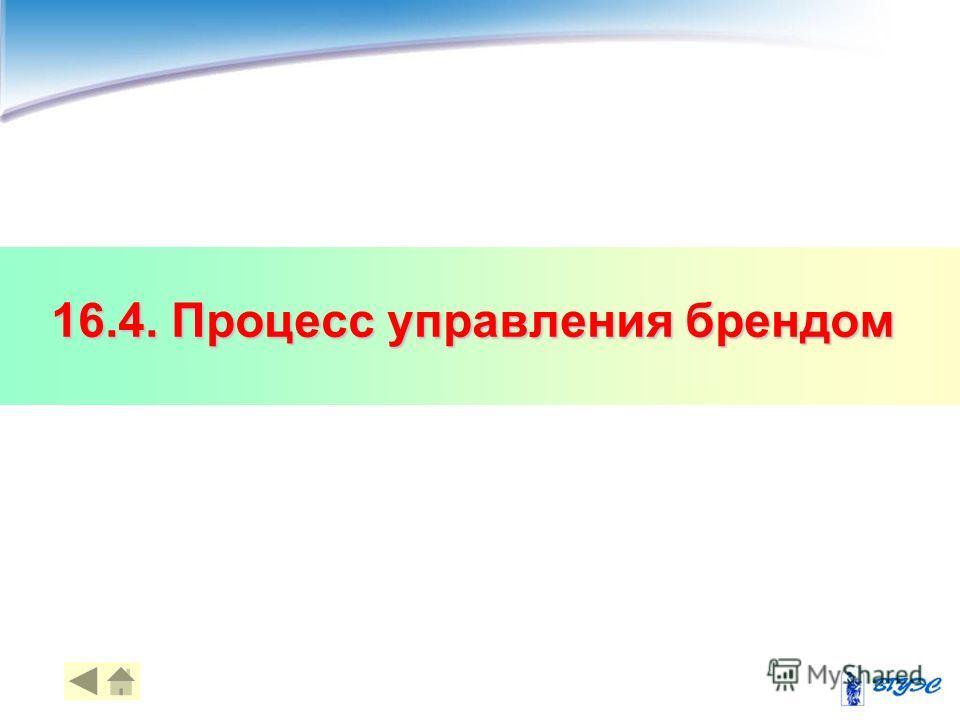 16.4. Процесс управления брендом