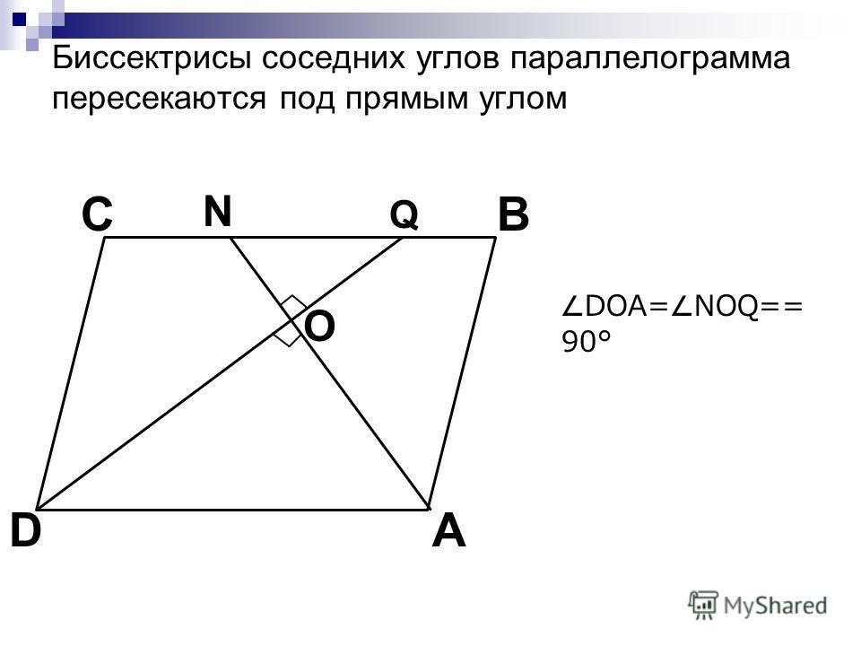 Биссектрисы соседних углов параллелограмма пересекаются под прямым углом C A B D О N Q DOA= NOQ== 90°
