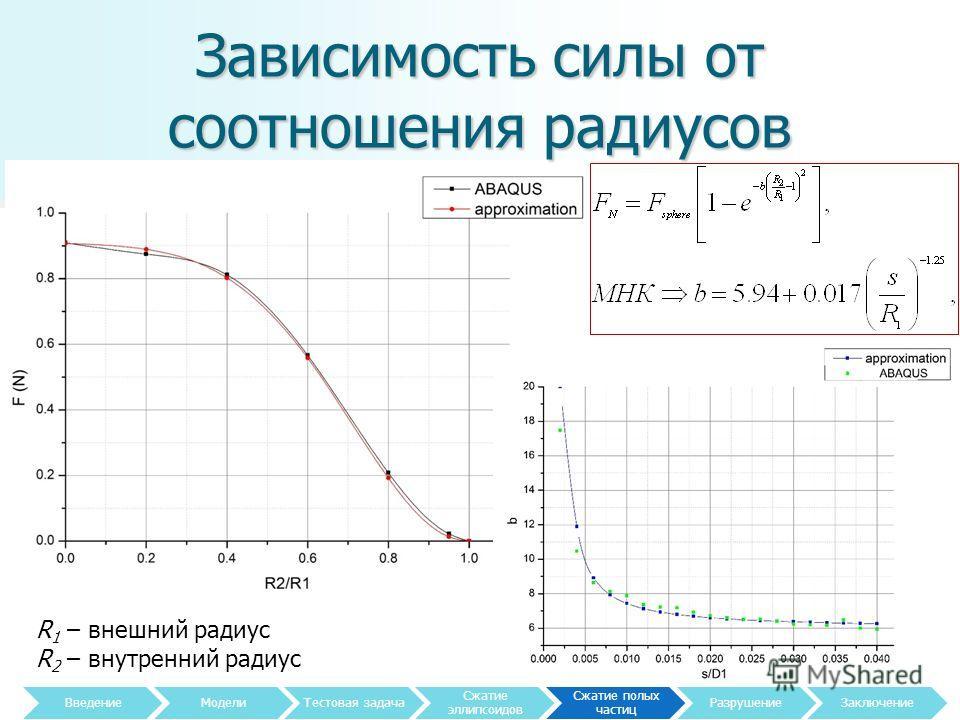 Зависимость силы от соотношения радиусов 20 R 1 – внешний радиус R 2 – внутренний радиус Введение МоделиТестовая задача Сжатие эллипсоидов Сжатие полых частиц Разрушение Заключение