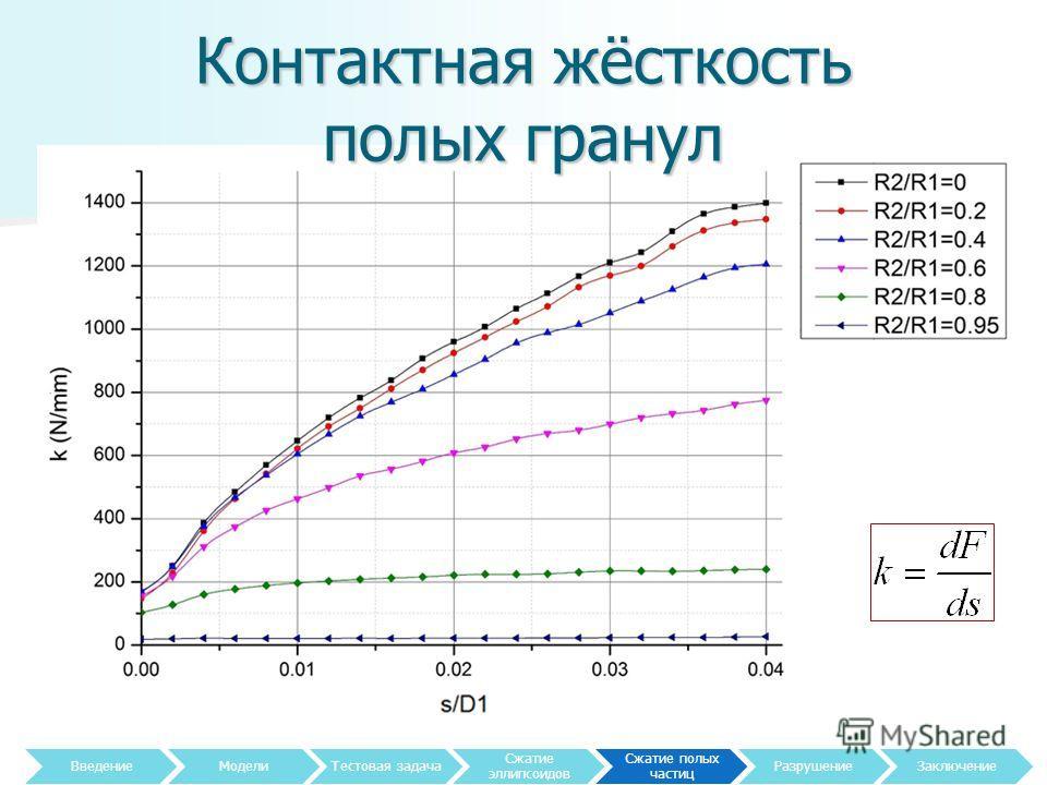 Контактная жёсткость полых гранул 22 Введение МоделиТестовая задача Сжатие эллипсоидов Сжатие полых частиц Разрушение Заключение