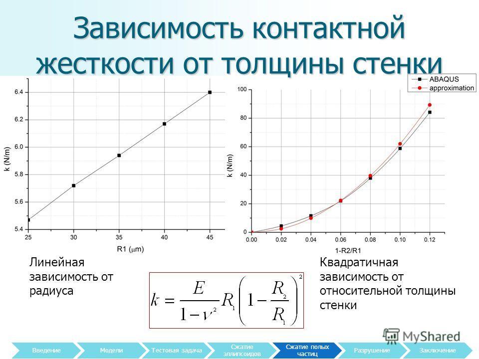 Зависимость контактной жесткости от толщины стенки 25 Линейная зависимость от радиуса Квадратичная зависимость от относительной толщины стенки Введение МоделиТестовая задача Сжатие эллипсоидов Сжатие полых частиц Разрушение Заключение