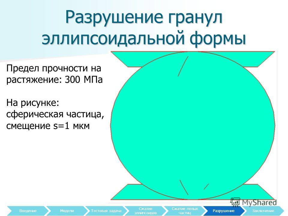 Разрушение гранул эллипсоидальной формы 27 Предел прочности на растяжение: 300 МПа На рисунке: сферическая частица, смещение s=1 мкм Введение МоделиТестовая задача Сжатие эллипсоидов Сжатие полых частиц Разрушение Заключение