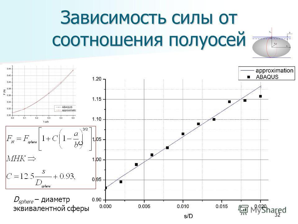 Зависимость силы от соотношения полуосей 32 D sphere – диаметр эквивалентной сферы