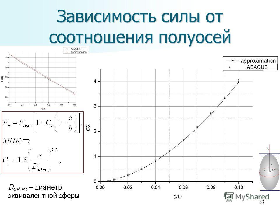 Зависимость силы от соотношения полуосей 33 D sphere – диаметр эквивалентной сферы