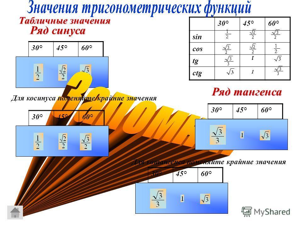 Табличные значения 30°45°60° sin cos tgtg сtgсtg 1 1 Ряд синуса 30°45°60° Для косинуса поменяйте крайние значения 30°45°60° Ряд тангенса 30°45°60° Для котангенса поменяйте крайние значения 30°45°60°
