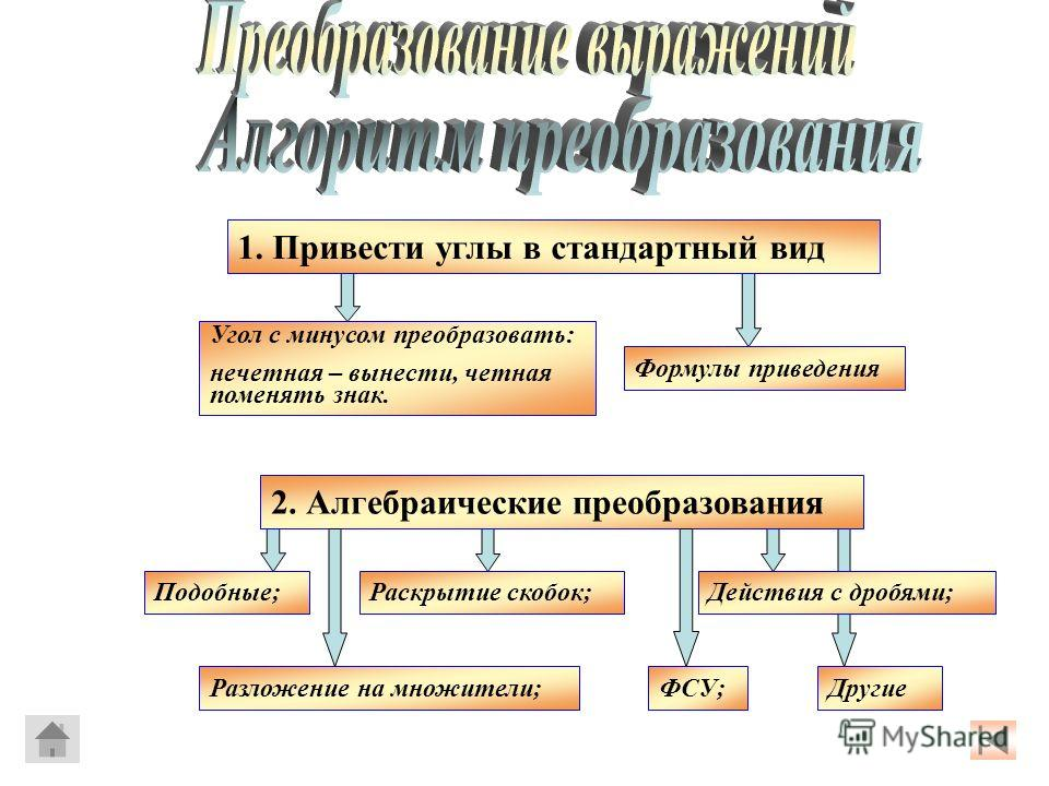 1. Привести углы в стандартный вид Угол с минусом преобразовать: нечетная – вынести, четная поменять знак. Формулы приведения 2. Алгебраические преобразования Подобные;Раскрытие скобок;Действия с дробями; Разложение на множители;ФСУ;Другие
