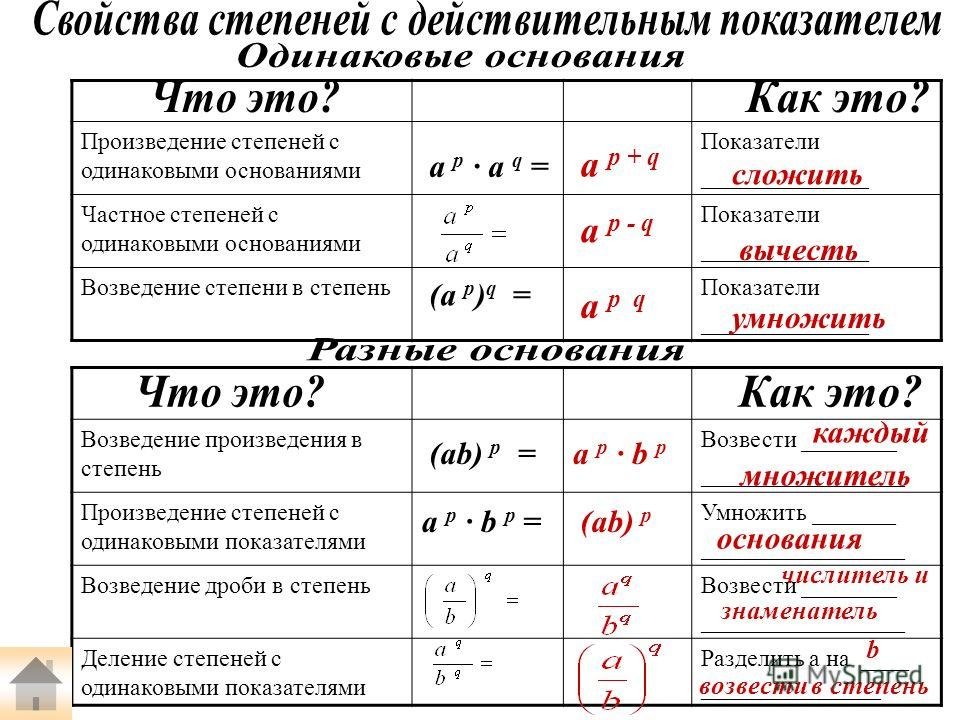 Произведение степеней с одинаковыми основаниями Показатели ______________ Частное степеней с одинаковыми основаниями Показатели ______________ Возведение степени в степень Показатели ______________ (a p ) q = a p a q = Возведение произведения в степе