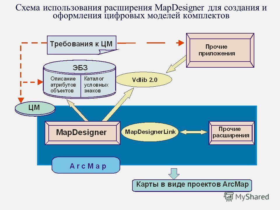 Схема использования расширения MapDesigner для создания и оформления цифровых моделей комплектов