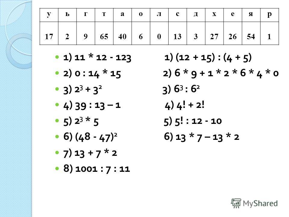 уьгтаолсдхеяр 17296540601332726541 1) 11 * 12 - 123 1) (12 + 15) : (4 + 5) 2) 0 : 14 * 15 2) 6 * 9 + 1 * 2 * 6 * 4 * 0 3) 2 3 + 3 2 3) 6 3 : 6 2 4) 39 : 13 – 1 4) 4! + 2! 5) 2 3 * 5 5) 5! : 12 - 10 6) (48 - 47) 2 6) 13 * 7 – 13 * 2 7) 13 + 7 * 2 8) 1