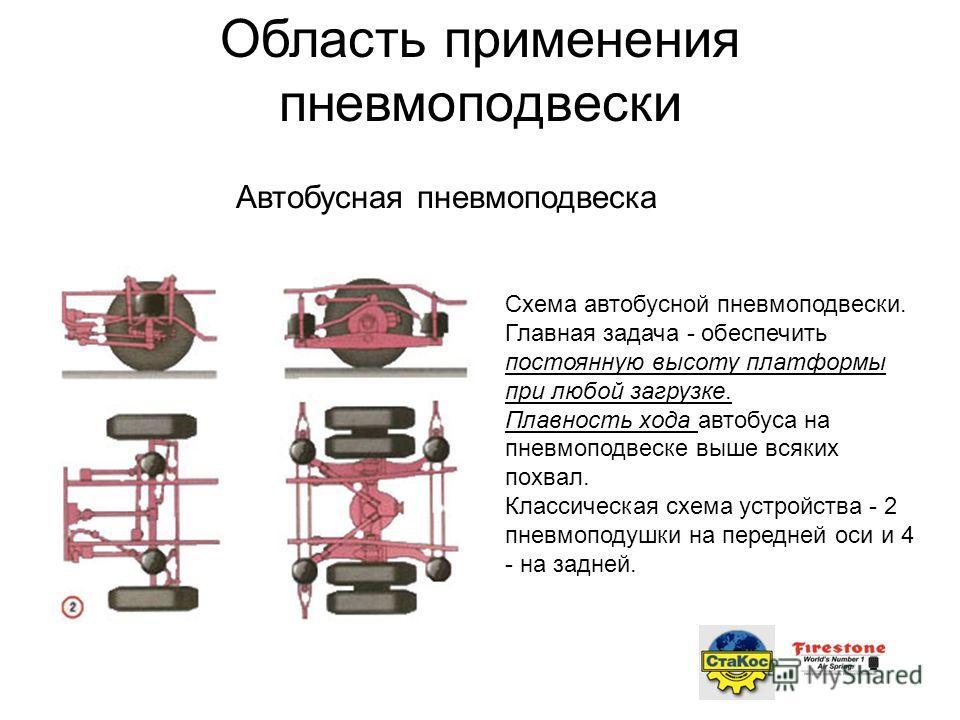 Автобусная пневмоподвеска Схема автобусной пневмоподвески. Главная задача - обеспечить постоянную высоту платформы при любой загрузке. Плавность хода автобуса на пневмоподвеске выше всяких похвал. Классическая схема устройства - 2 пневмоподушки на пе
