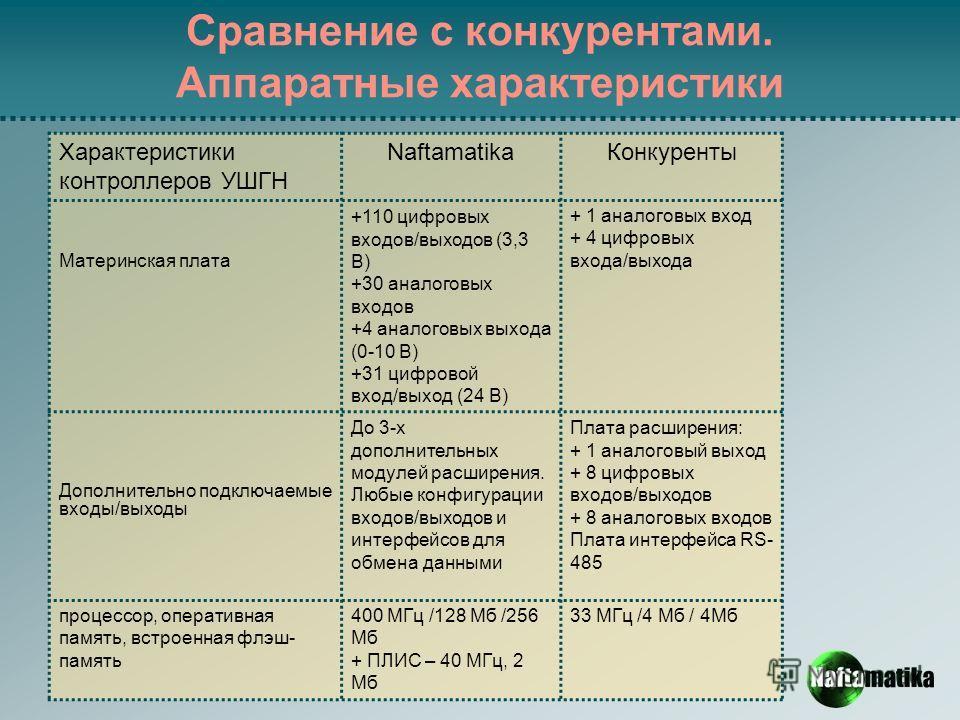 Сравнение с конкурентами. Аппаратные характеристики Характеристики контроллеров УШГН Naftamatika Конкуренты Материнская плата +110 цифровых входов/выходов (3,3 В) +30 аналоговых входов +4 аналоговых выхода (0-10 В) +31 цифровой вход/выход (24 В) + 1