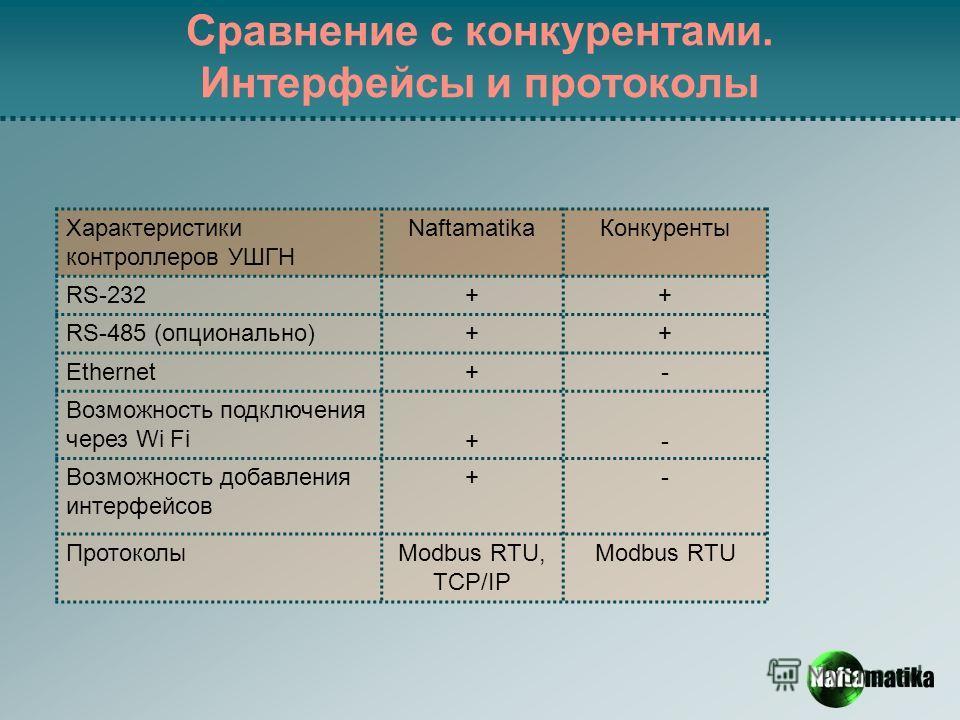 Сравнение с конкурентами. Интерфейсы и протоколы Характеристики контроллеров УШГН Naftamatika Конкуренты RS-232++ RS-485 (опционально)++ Ethernet+- Возможность подключения через Wi Fi +- Возможность добавления интерфейсов +- ПротоколыModbus RTU, TCP/