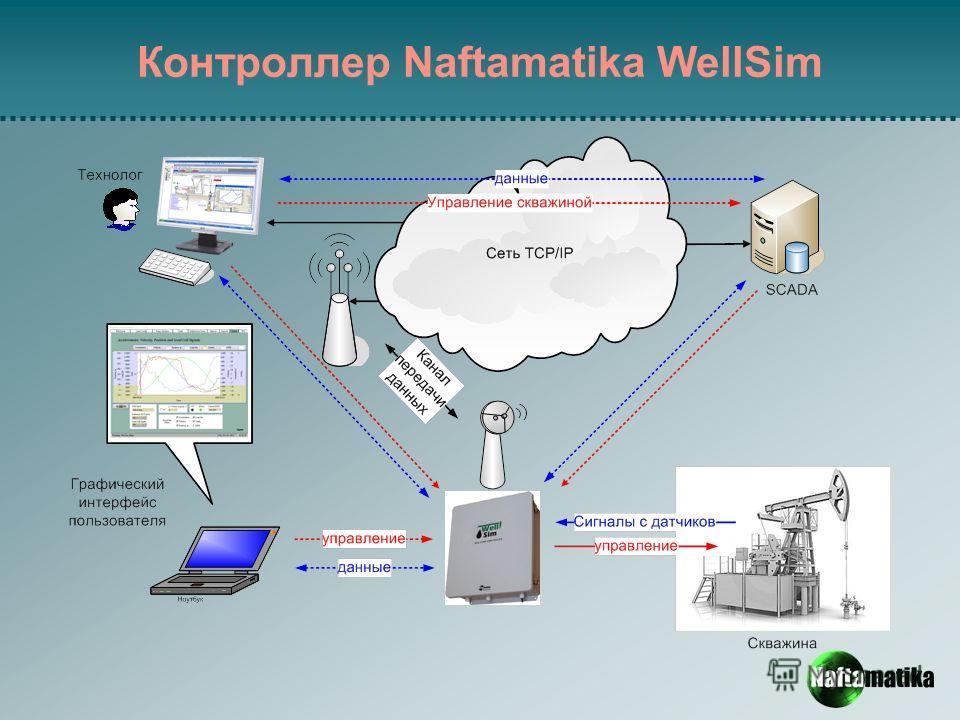Контроллер Naftamatika WellSim