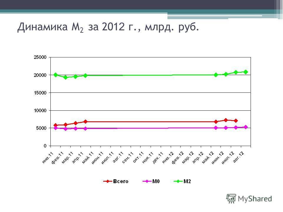 Динамика М 2 за 201 2 г., млрд. руб.