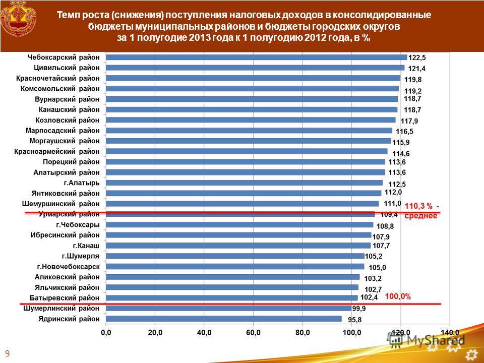 Темп роста (снижения) поступления налоговых доходов в консолидированные бюджеты муниципальных районов и бюджеты городских округов за 1 полугодие 2013 года к 1 полугодию 2012 года, в % 9