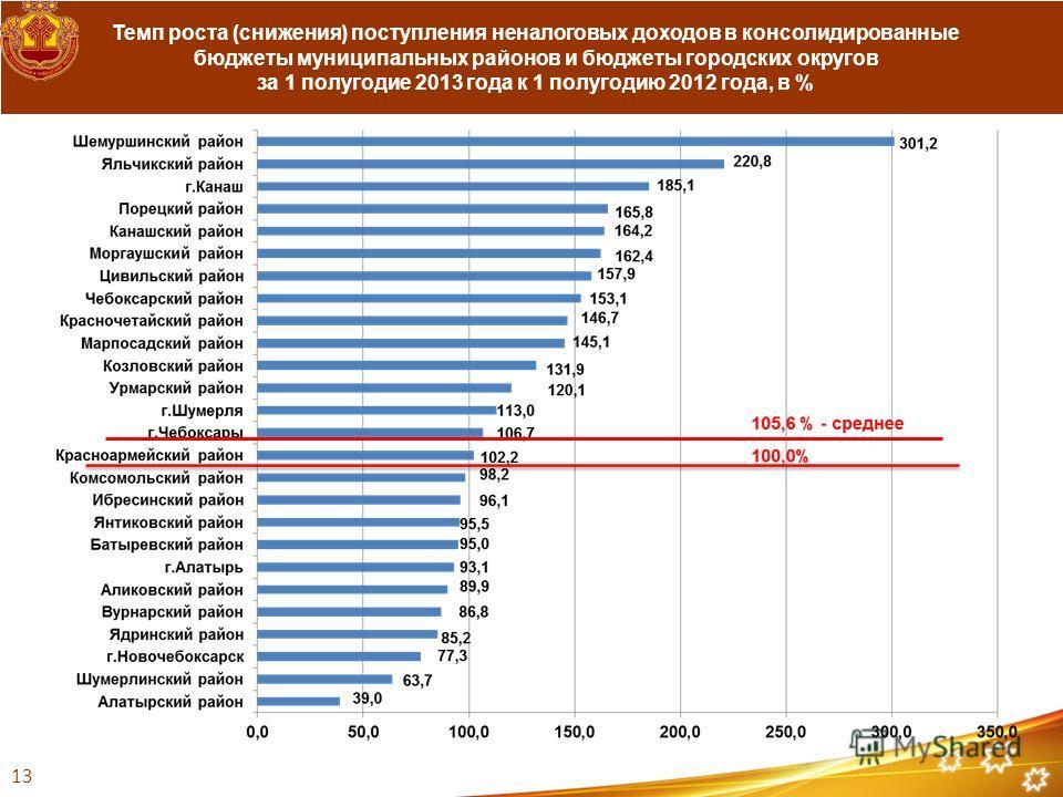 Темп роста (снижения) поступления неналоговых доходов в консолидированные бюджеты муниципальных районов и бюджеты городских округов за 1 полугодие 2013 года к 1 полугодию 2012 года, в % 1313