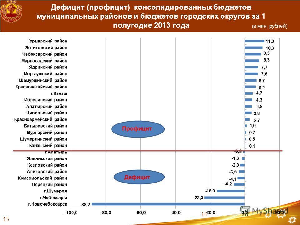 Дефицит (профицит) консолидированных бюджетов муниципальных районов и бюджетов городских округов за 1 полугодие 2013 года 16 ( в млн. рублей) 15