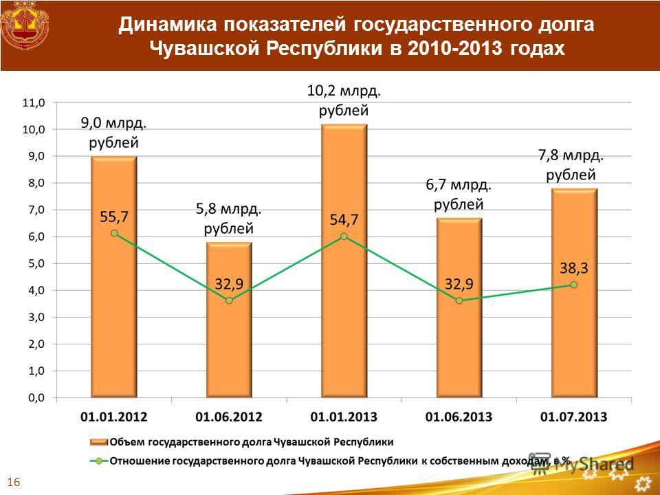 Динамика показателей государственного долга Чувашской Республики в 2010-2013 годах 16