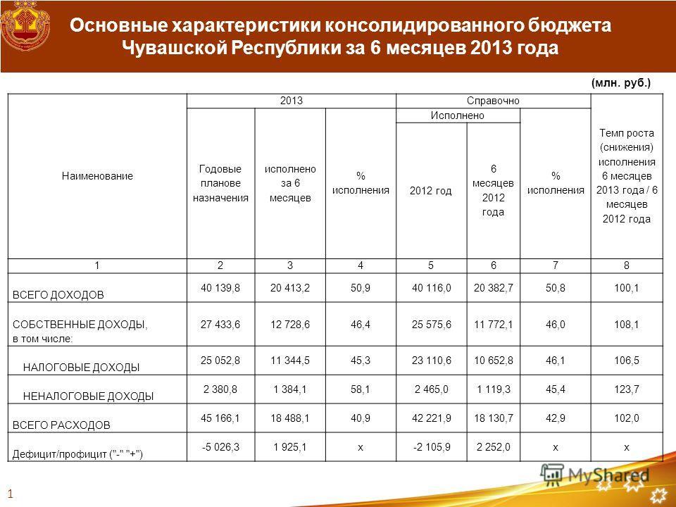 Наименование 2013Справочно Темп роста (снижения) исполнения 6 месяцев 2013 года / 6 месяцев 2012 года Годовые планово назначения исполнено за 6 месяцев % исполнения Исполнено % исполнения 2012 год 6 месяцев 2012 года 12345678 ВСЕГО ДОХОДОВ 40 139,820