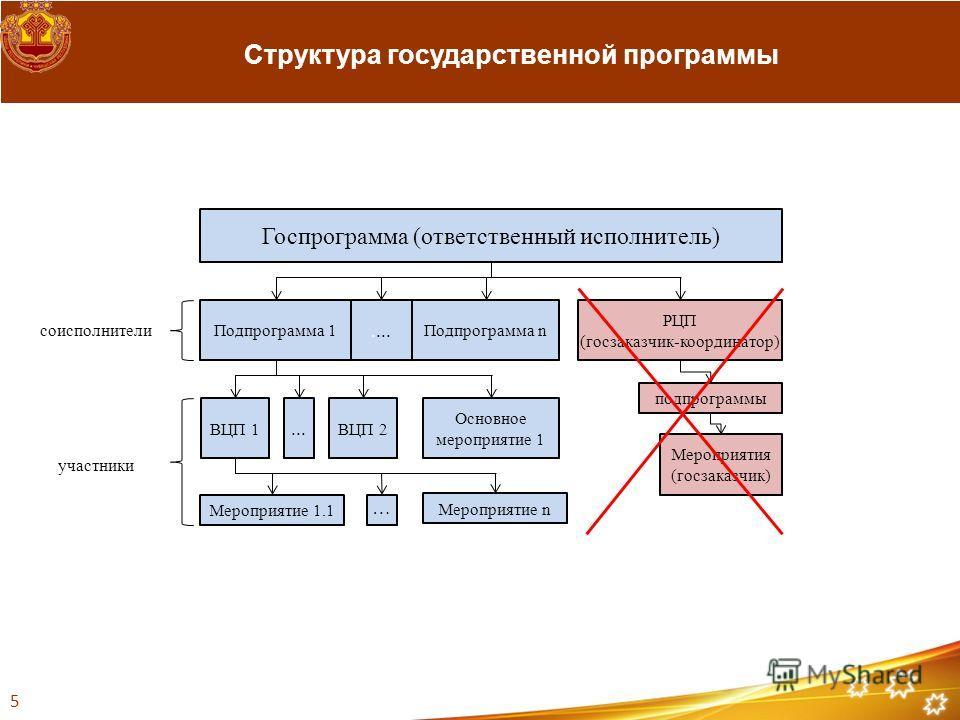 Структура государственной программы Госпрограмма (ответственный исполнитель) Подпрограмма 1.... Подпрограмма n РЦП (госзаказчик-координатор) ВЦП 1... ВЦП 2 Основное мероприятие 1 Мероприятие 1.1 Мероприятия (госзаказчик) подпрограммы Мероприятие n …