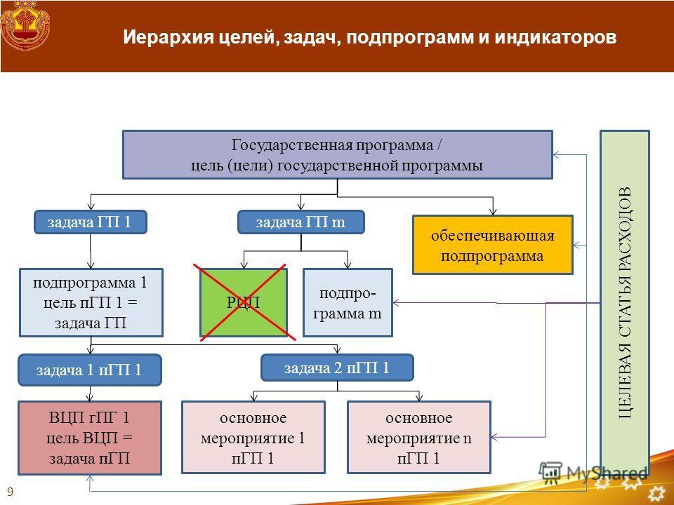 Государственная программа / цель (цели) государственной программы подпрограмма 1 цель пГП 1 = задача ГП обеспечивающая подпрограмма подпро- грамма m РЦП задача ГП 1 задача ГП m задача 1 пГП 1 задача 2 пГП 1 ВЦП гПГ 1 цель ВЦП = задача пГП основное ме