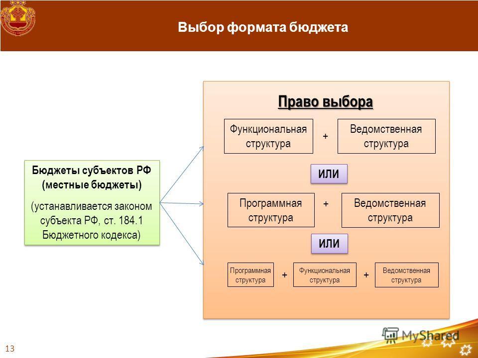 Выбор формата бюджета Бюджеты субъектов РФ (местные бюджеты) (устанавливается законом субъекта РФ, ст. 184.1 Бюджетного кодекса) Бюджеты субъектов РФ (местные бюджеты) (устанавливается законом субъекта РФ, ст. 184.1 Бюджетного кодекса) Право выбора Ф
