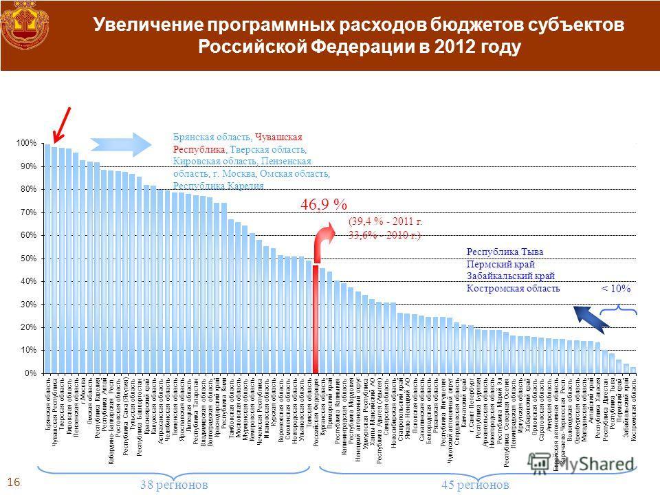 Увеличение программных расходов бюджетов субъектов Российской Федерации в 2012 году 16