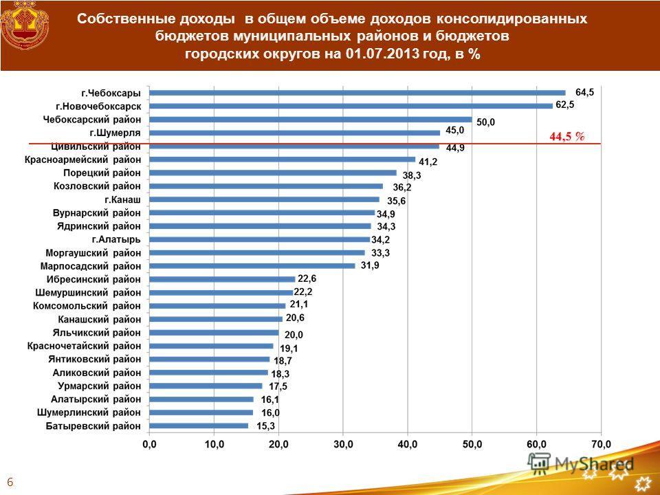 Собственные доходы в общем объеме доходов консолидированных бюджетов муниципальных районов и бюджетов городских округов на 01.07.2013 год, в % 6