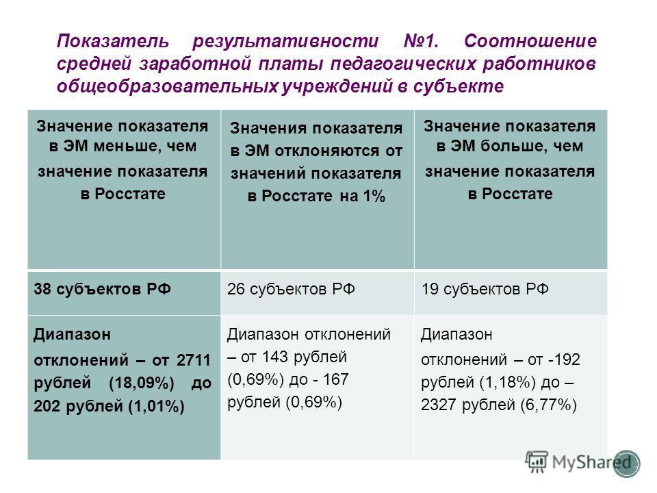 Значение показателя в ЭМ меньше, чем значение показателя в Росстате Значения показателя в ЭМ отклоняются от значений показателя в Росстате на 1% Значение показателя в ЭМ больше, чем значение показателя в Росстате 38 субъектов РФ26 субъектов РФ19 субъ