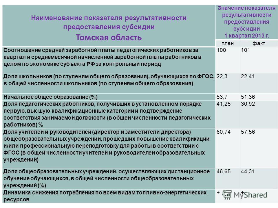 Наименование показателя результативности предоставления субсидии Томская область Значение показателя результативности предоставления субсидии 1 квартал 2013 г. план факт Соотношение средней заработной платы педагогических работников за квартал и сред