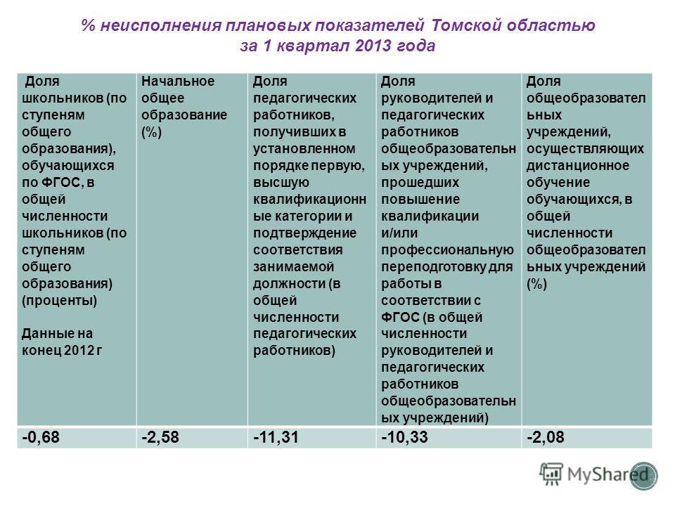 Доля школьников (по ступеням общего образования), обучающихся по ФГОС, в общей численности школьников (по ступеням общего образования) (проценты) Данные на конец 2012 г Начальное общее образование (%) Доля педагогических работников, получивших в уста