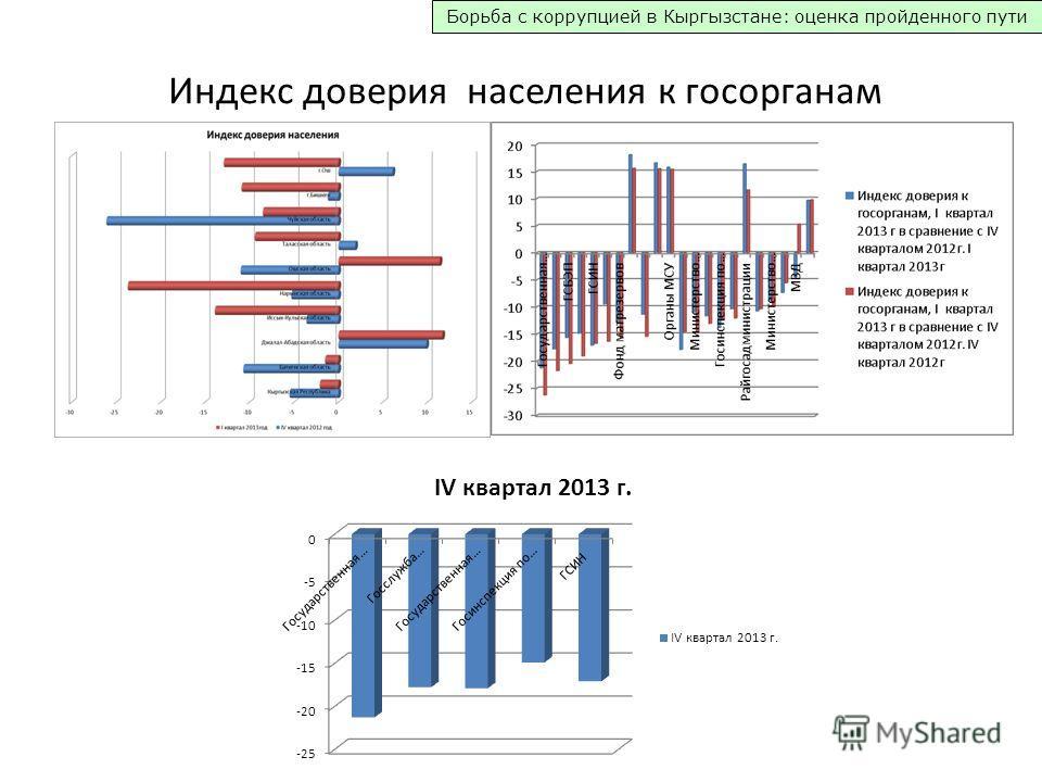 Борьба с коррупцией в Кыргызстане: оценка пройденного пути Индекс доверия населения к госорганам
