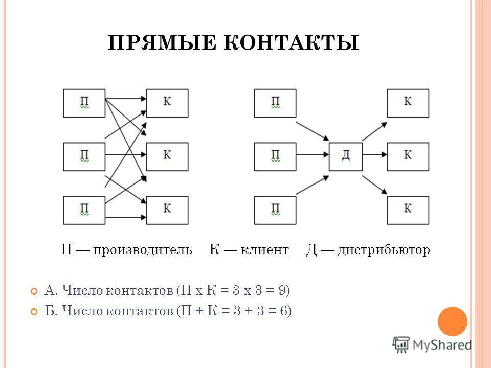 ПРЯМЫЕ КОНТАКТЫ П производитель К клиент Д дистрибьютор А. Число контактов (П х К = 3 х 3 = 9) Б. Число контактов (П + К = 3 + 3 = 6)