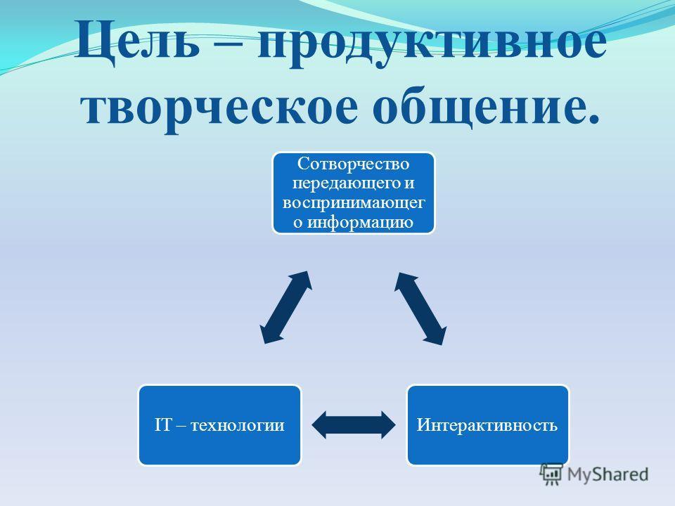 Цель – продуктивное творческое общение. Сотворчество передающего и воспринимающего о информацию ИнтерактивностьIT – технологии