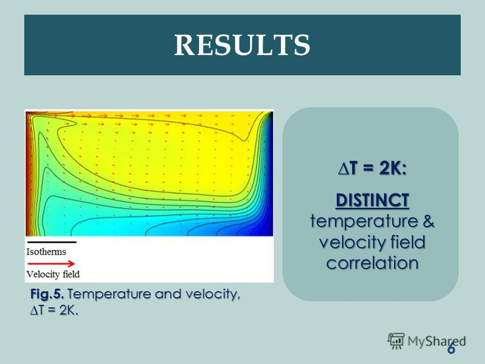 6 Fig.5. Temperature and velocity, T = 2K. RESULTS T = 2K: DISTINCT temperature & velocity field correlation