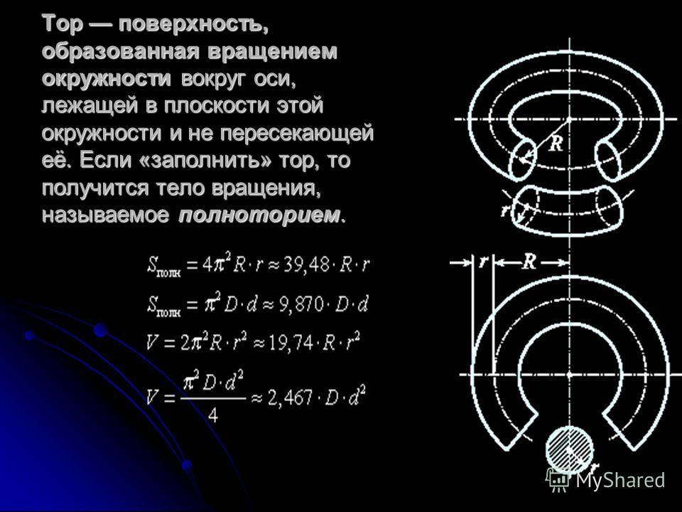 Тор поверхность, образованная вращением окружности вокруг оси, лежащей в плоскости этой окружности и не пересекающей её. Если «заполнить» тор, то получится тело вращения, называемое полноторием.