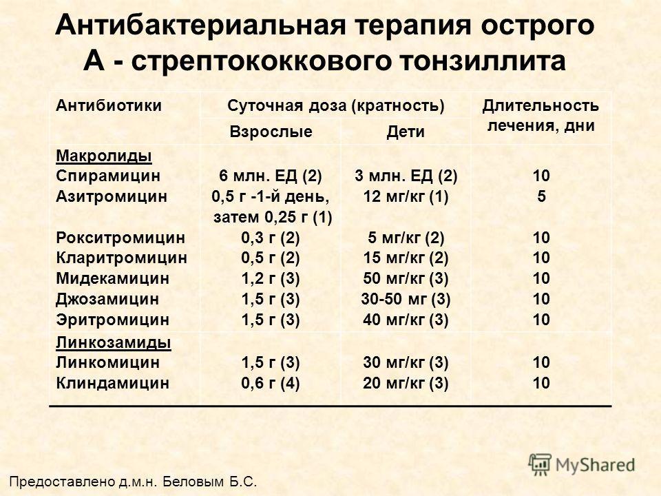 Антибактериальная терапия острого А - стрептококкового тонзиллита Антибиотики Суточная доза (кратность)Длительность лечения, дни Взрослые Дети Макролиды Спирамицин Азитромицин Рокситромицин Кларитромицин Мидекамицин Джозамицин Эритромицин 6 млн. ЕД (