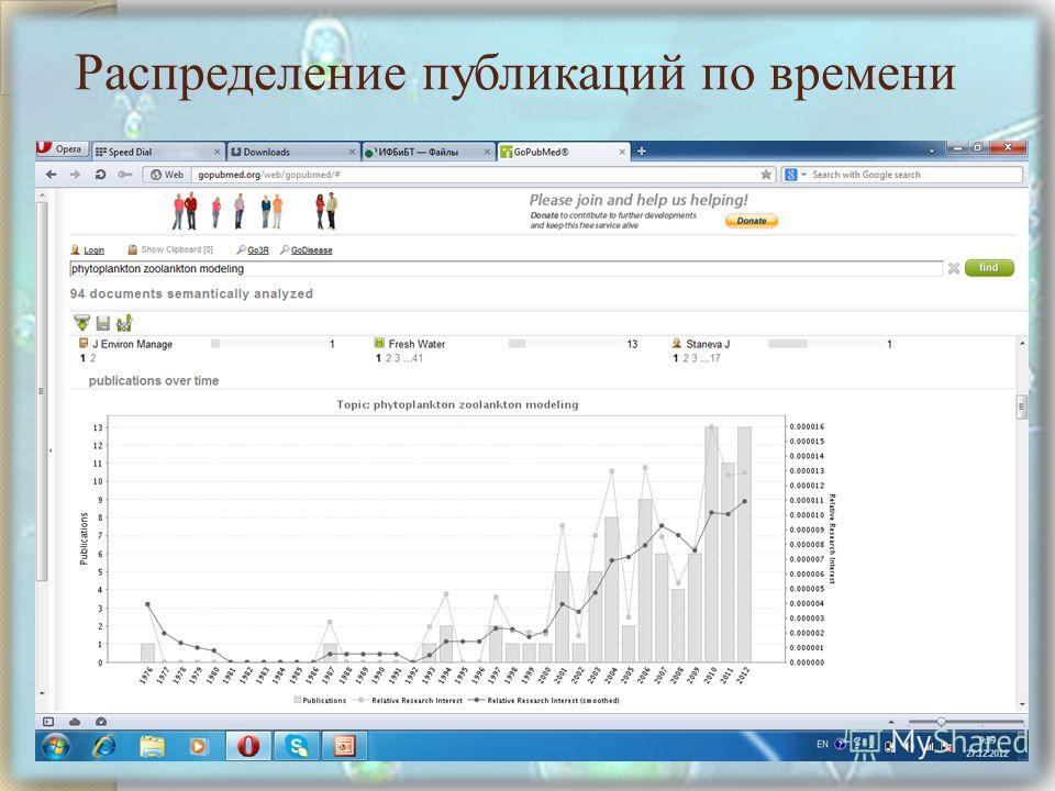Распределение публикаций по времени